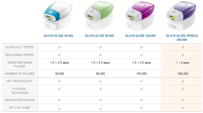 silkn-glide-fotoepilatori